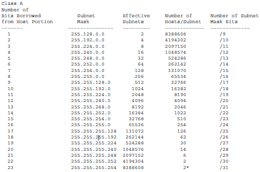week 4 b ip subnetting lab Subnetting questions ite pc v40 chapter 1 2007 cisco systems, inc what is the ip address on subnet 2021774864 if the mask value is 255255255240 week 4 b ip subnetting lab 2456 words | 10 pages.