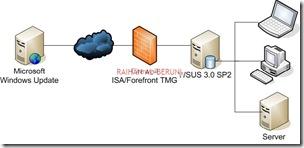 Single Server