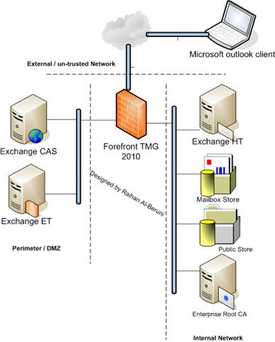 Forefront TMG 2010: Publishing Exchange server 2010 | Blog by Raihan ...