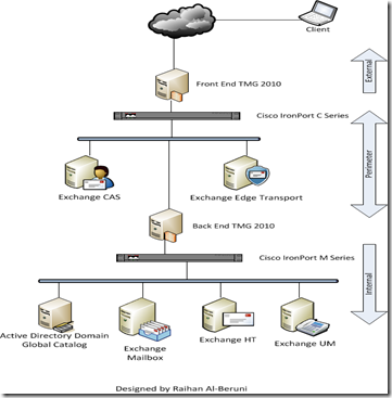 Exchange 2010 deployment in different firewall scenario | Knowledgebase