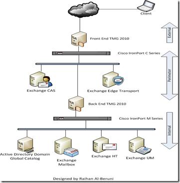 Exchange 2010 deployment in different firewall scenario   Knowledgebase