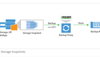 Configuring EMC DD Boost with Veeam Availability Suite