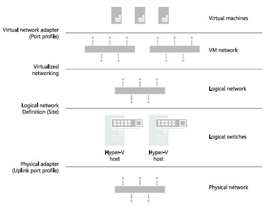 SCVMM Network