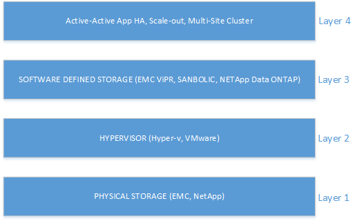 Microsoft Multi-Site Failover Cluster for DR & Business