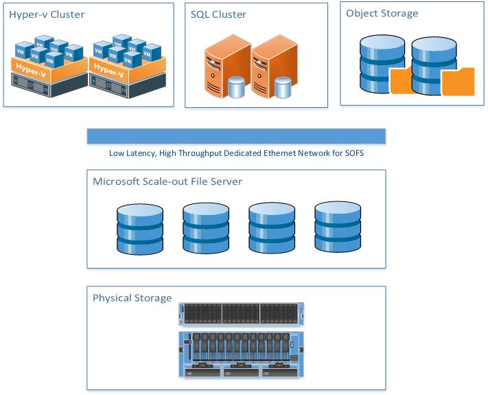 Storage Area Network – Blog by Raihan Al-Beruni