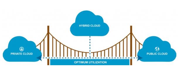 Hybrid Cloud.PNG