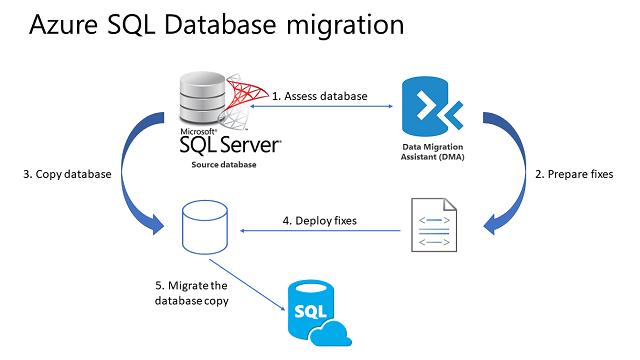 SQL Migration.png
