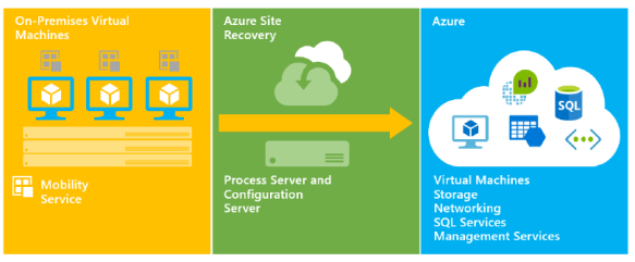 VMware to Azure.PNG