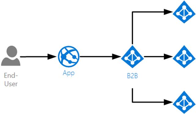 Azure B2B
