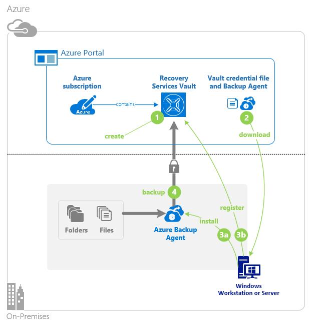 Azure Backup for VMware