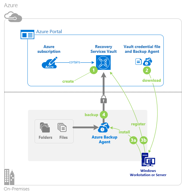Azure Backup for VMware